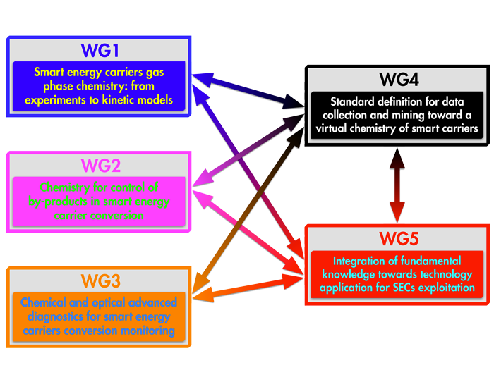 WG-interconnections