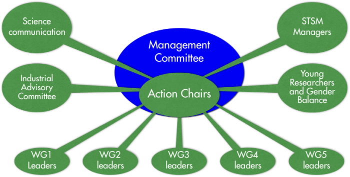 managementstructure
