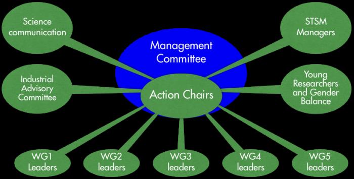 managementstructure